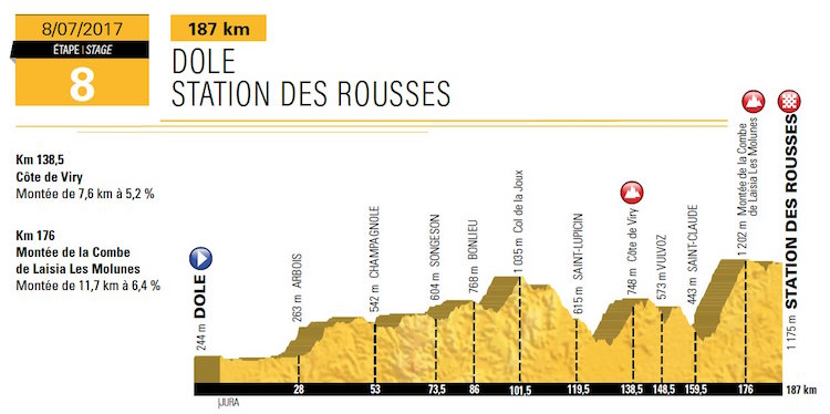 Tour de france 2017 Stage 8 Saturday, July 8 – Dole to Station Rousses