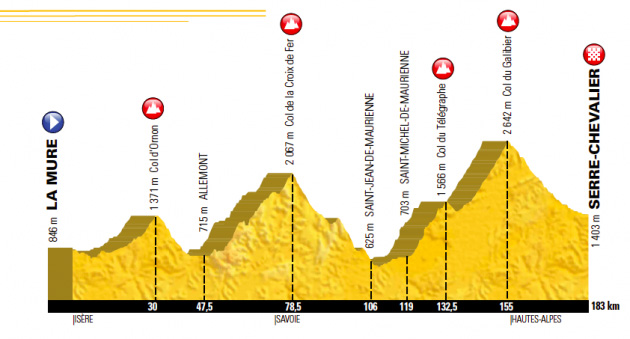 2017 tour de france Stage 17 La Mure to Serre Chevalier