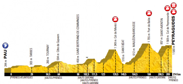 2017 Tour de france Stage 12 Pau to Peyragudes