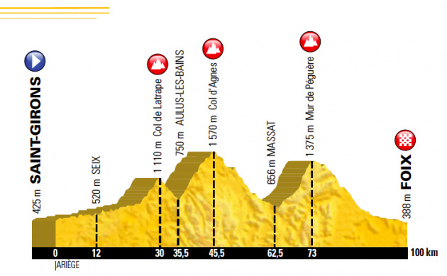 2017 tour de france Stage 13 Saint-Girons - Foix