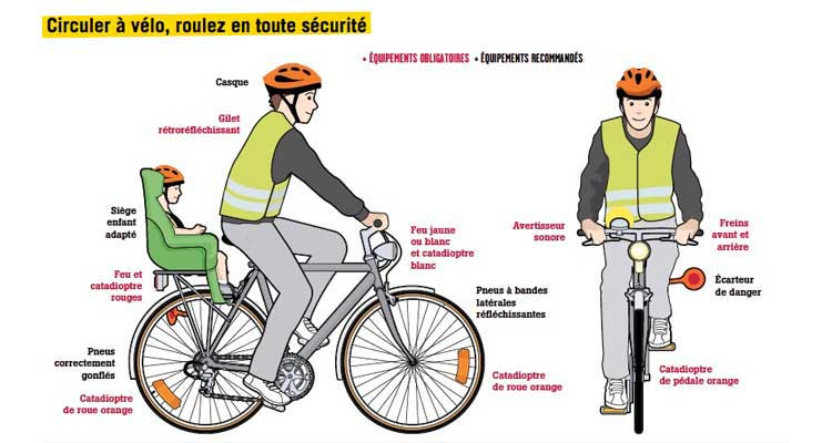 Rules for cycling in France, French Highway Code