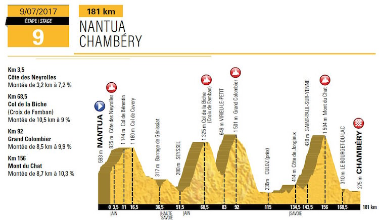 Stage 9 2017 Tour de France Nantua to Chambery