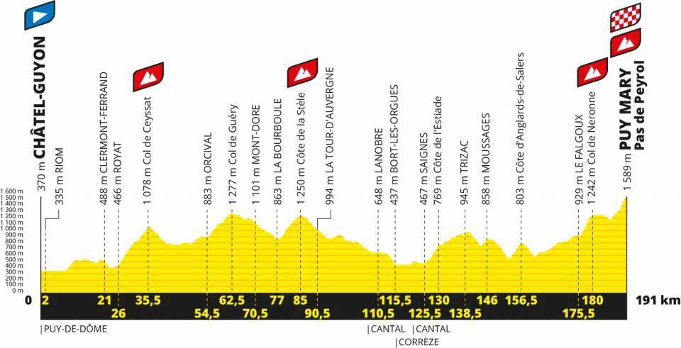 2020 Tour De France Stages.Tour De France 2020 Route Stage By Stage Guide