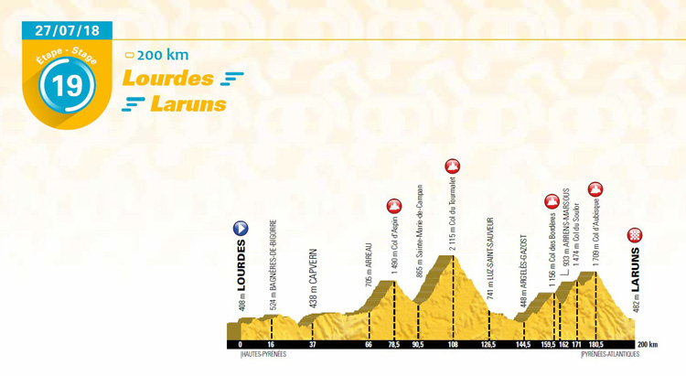 Stage 19 2018 Tour de France Lourdes to Laruns