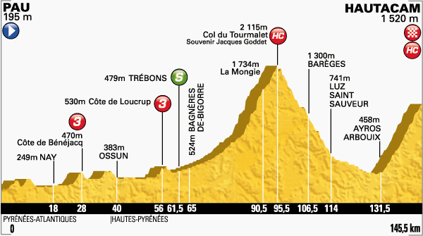 Stage 18 - 145.5km from Pau to Hautacam, Thursday, July 24